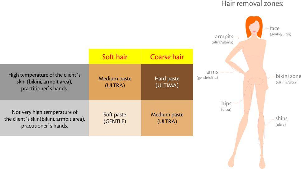Sugaring To Remove Body Hair Hairsstyles Co
